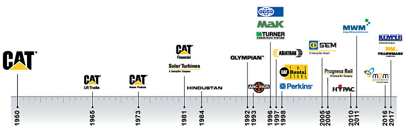 Timeline of when our current brand line up joined the Caterpillar family of brands.