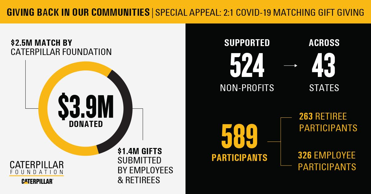 Giving back in our Communities - Special Appeal: 2:1 Covid-19 Matching Gift Giving Infographic