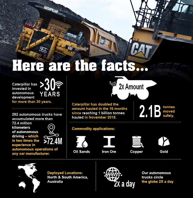 infographic: Caterpillar has invested in autonomous development for more than 30 years. Caterpillar has doubled the amount hauled in the 16 months since reaching 1 billon tonnes hauled in November 2018. More than 282 autonomous trucks have accumulated more than 72.4 million kilometers of autonomous driving – which is two times the experience in autonomous operations of any car manufacturer.  2.1 billion tonnes moved safely.  Commodity applications: Oil Sands, Iron Ore, Copper, Gold.   Deployed Locations: North & South America, Australia. Our autonomous trucks circle the globe 2X a day