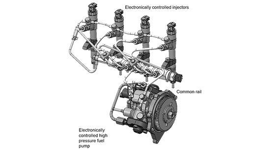 Electronic Common Rail