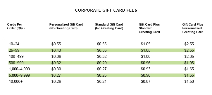 Corporate Gift Card Fees
