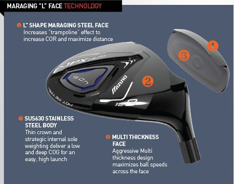 Mizuno_JPX_825_Fairway