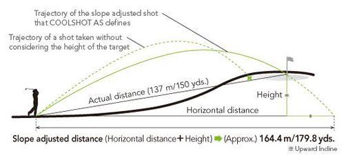 Nikon COOLSHOT AS Laser Rangefinder