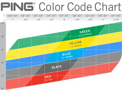 PING Color Code Chart