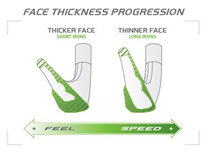 Face Thickness Diagram