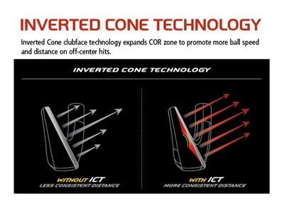 Inverted Cone Technology