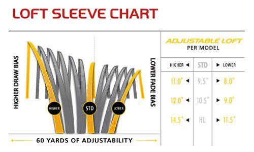 RBZ Stage 2 Loft Chart