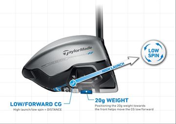 TaylorMade Men's SLDR S Driver