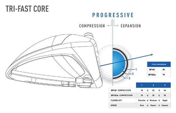 Tri-Fast Core