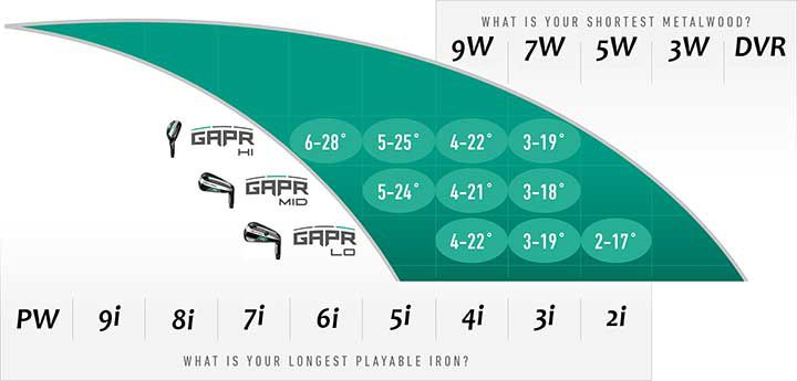 TaylorMade GAPR Selection