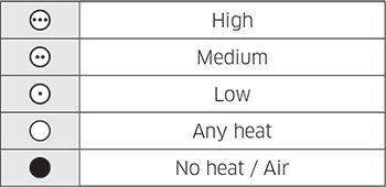 Samsung Garment Care Heat Setting