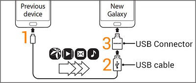Samsung using usb connector to connect to previous device