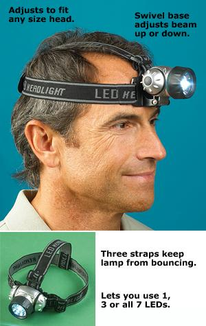 High-Intensity LED Headlamp