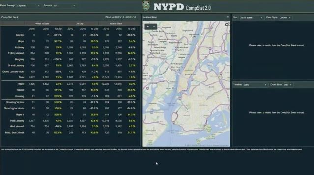 NYPD Makes Detailed Crime Statistics Available to the Public Online