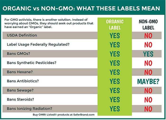 What does non-gmo label mean
