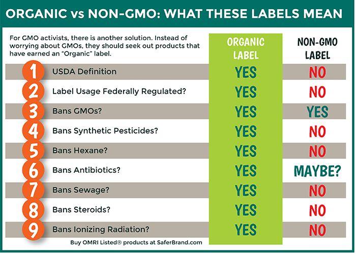 Non-GMO label explained