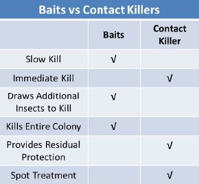 Bait vs Contact Killers