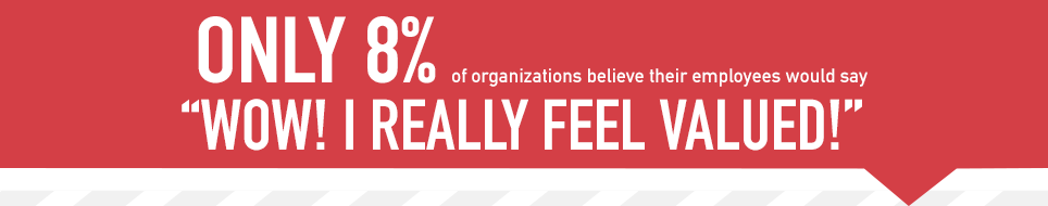 Only 8% of organizations believe their employees would say 'Wow! I really feel valued!' 2015 Baudville SHRM survey