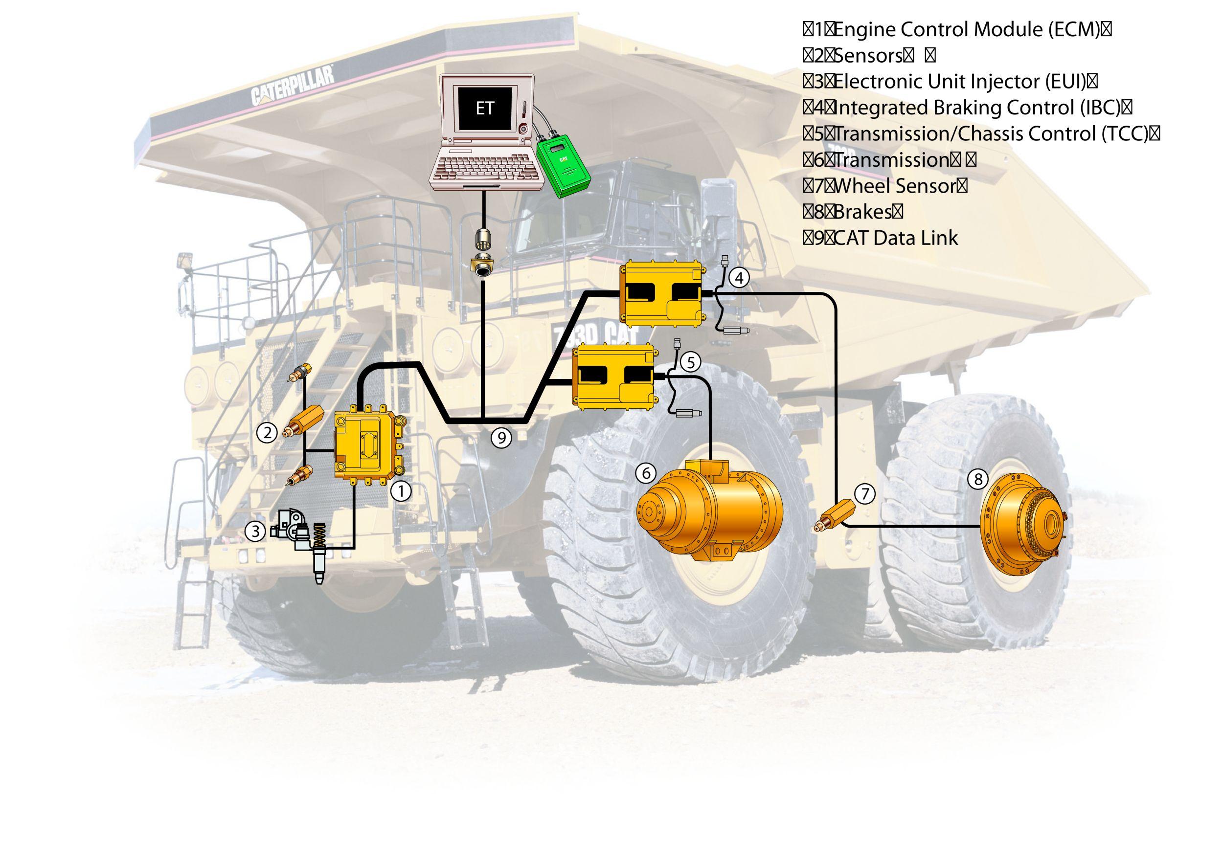 Western Star Dump Truck Wiring Diagram | Wiring Liry on
