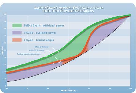 Progress Rail Marine Industrial Engines