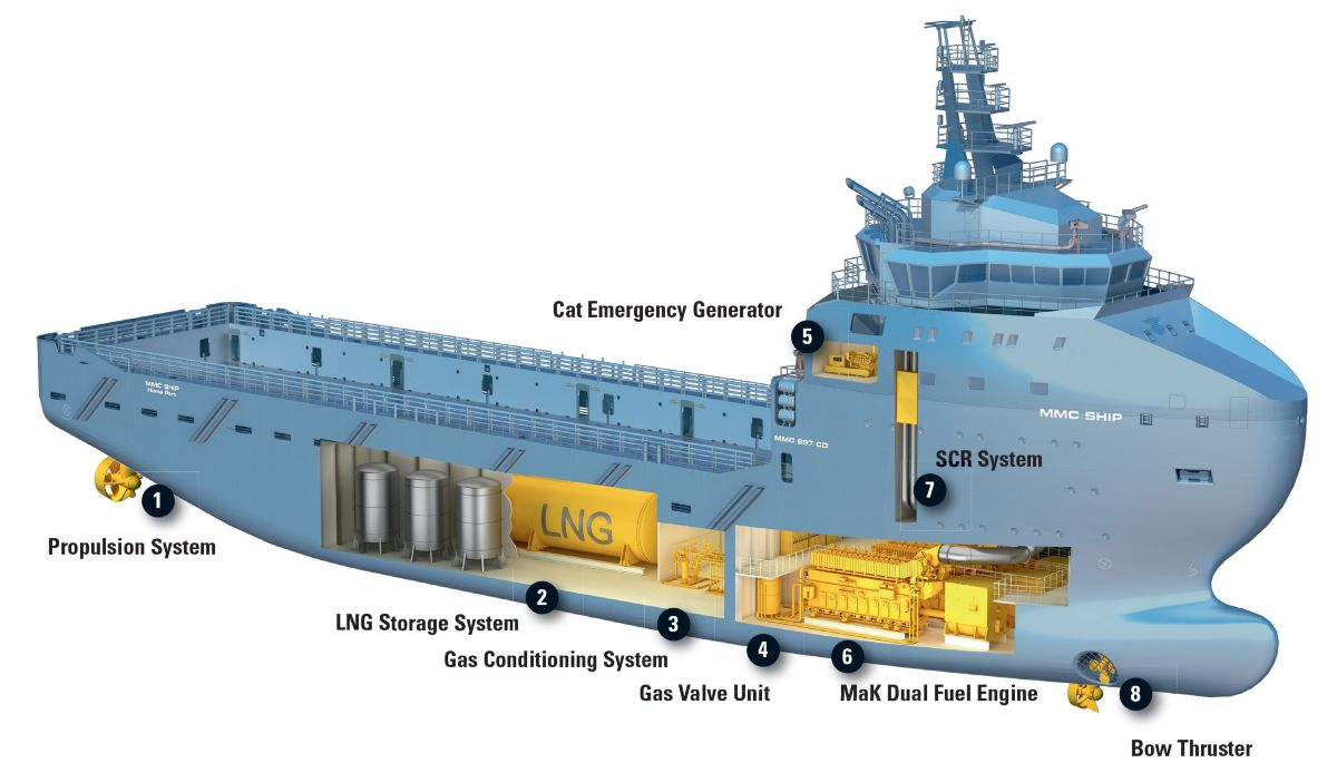 Lng Or Liquefied Natural Gas