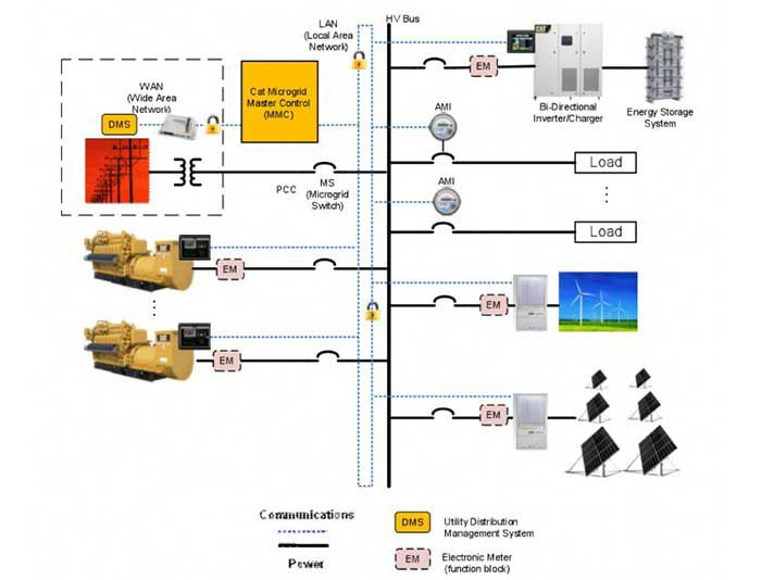 Cat Hybrid Microgrids The Time Is Now Caterpillar