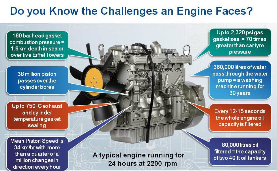 Our genuine parts are built to meet massive challenges