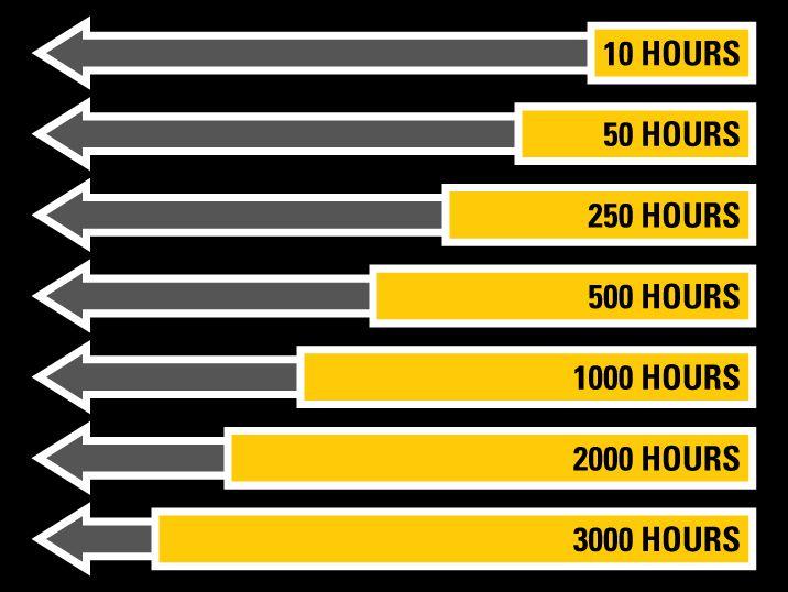 maintenance hours timeline