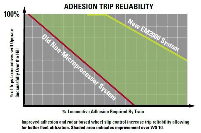 adhesion trip reliability