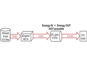 Cat | Do Dc Generators Offer Fuel Economy Advantages Over Ac