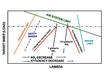 figure 3: lean burn gas engine rating limits