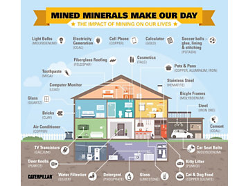 mined minerals found in our daily lives.