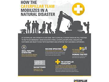 infografía de catástrofes