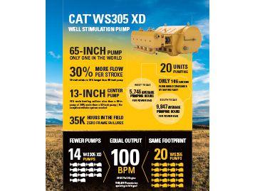 WS305 XD Well Stimulation Pump Infographic