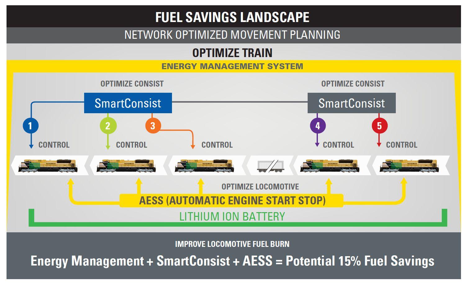 Energy Management, Fuel Savings Landscape