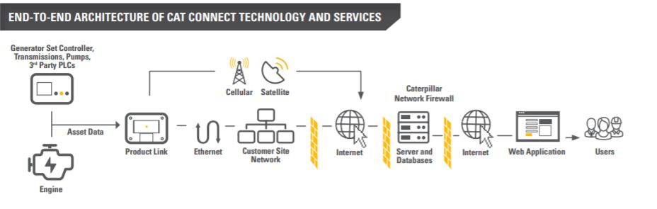 About Cat Remote Asset Monitoring Technology