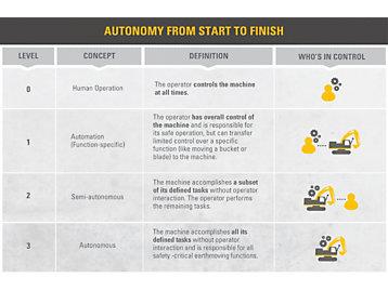 Automation vs. Autonomy Chart