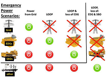 Levels of Backup Power