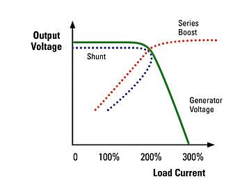 Alternator Output Voltage