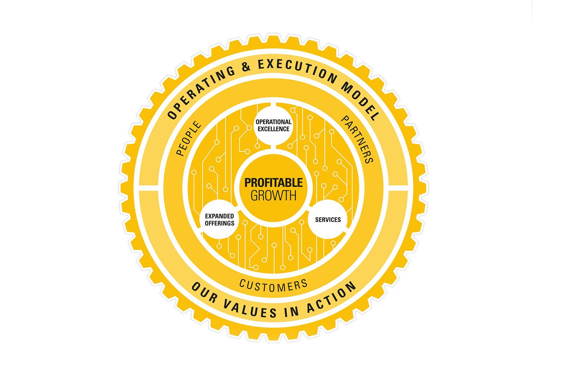 Operating & Execution Model
