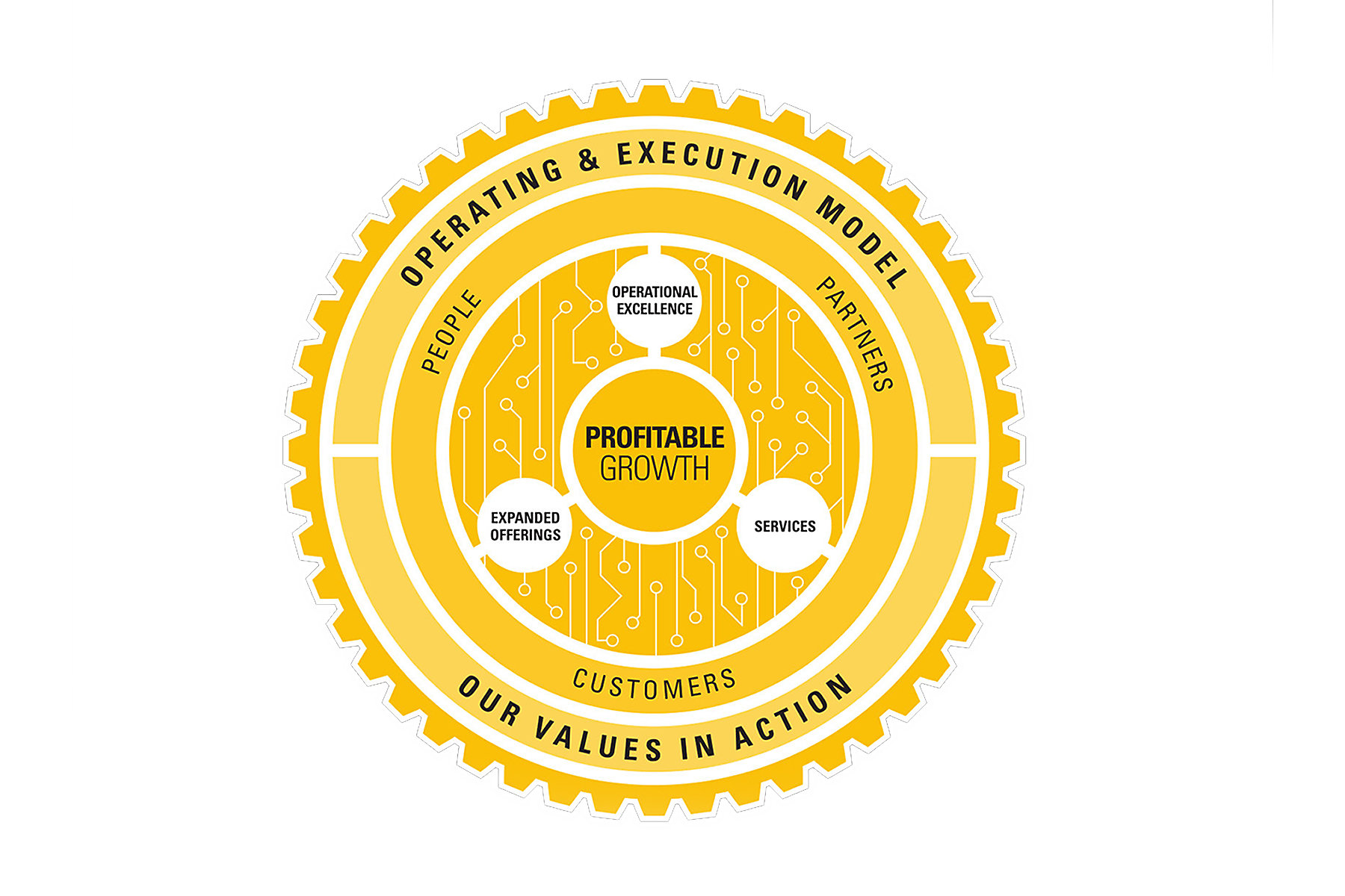 Operating & Execution Model