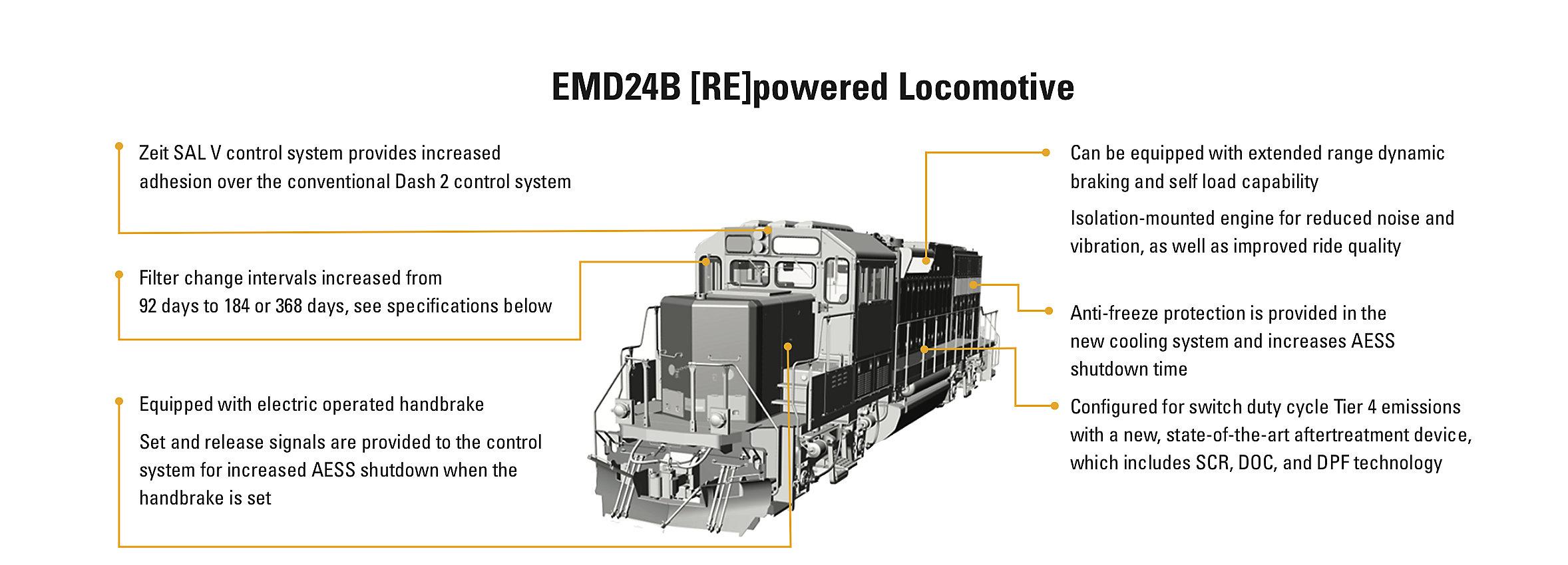 EMD® 24B Repowered Locomotive