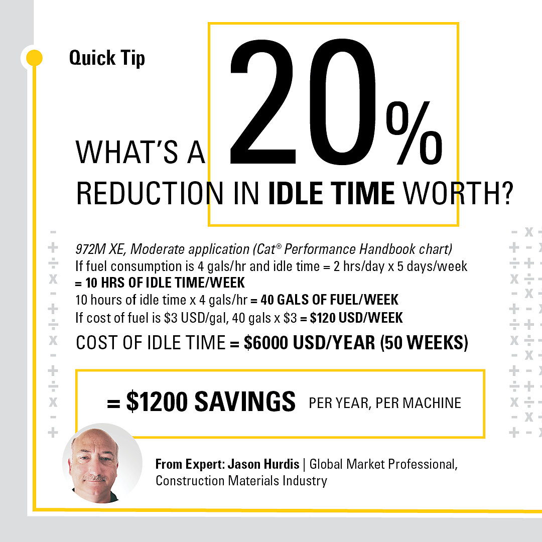What's a 20% reduction in idle time worth? $1200 savings per year, per machine.