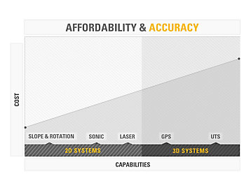 Affordability & Accuracy Grade chart