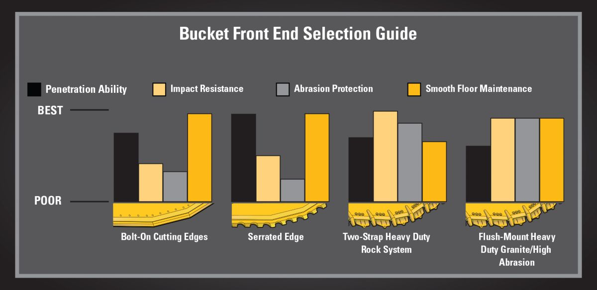 Bucket Front end Selection Guide