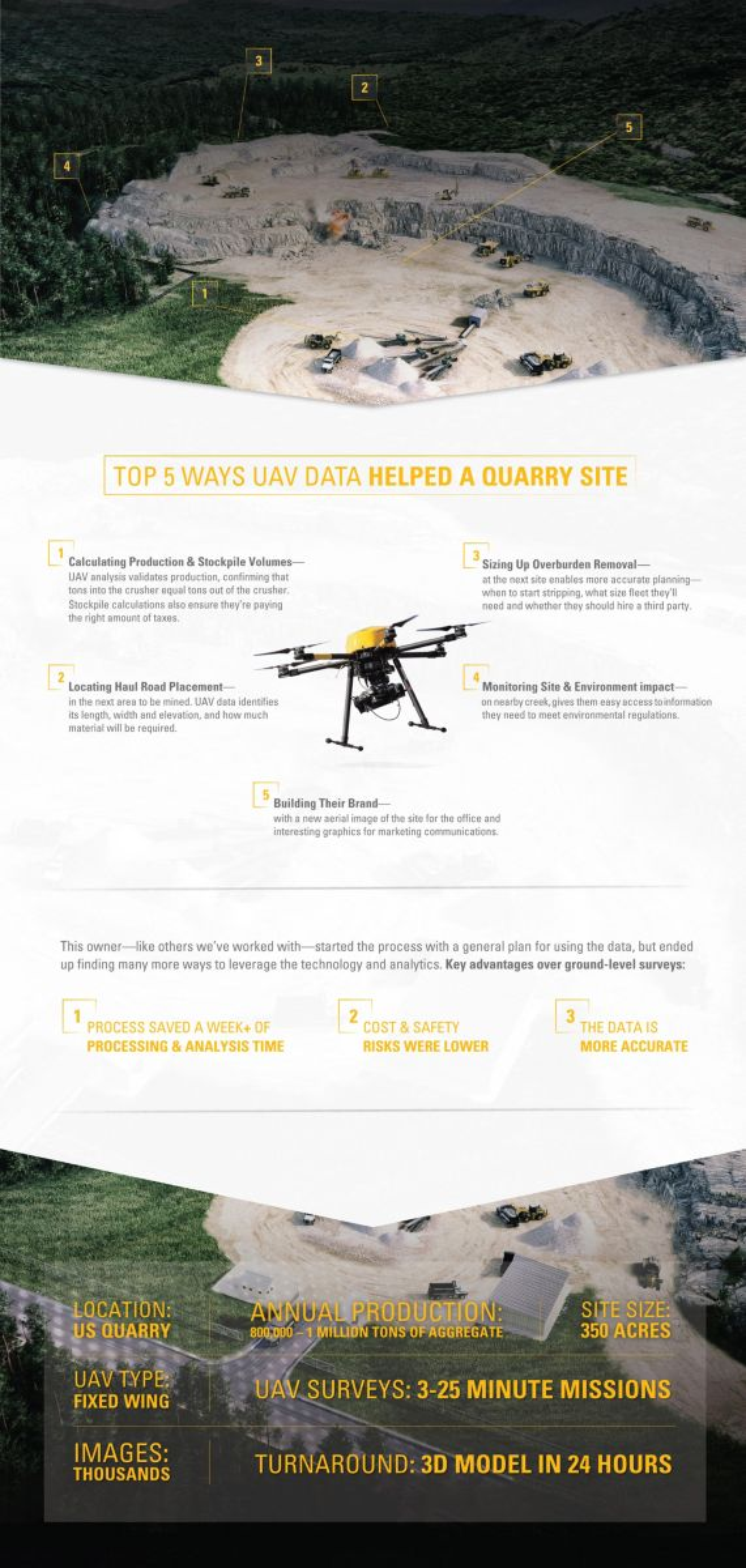 UAV Technology