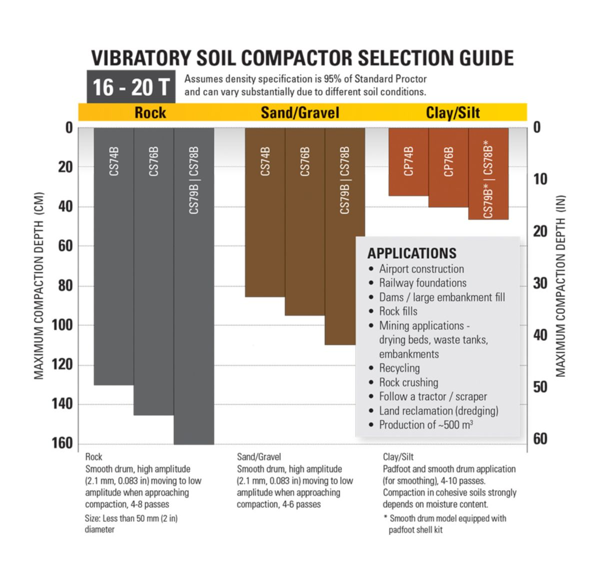 16-20T Vibratory Soil Compactor Selection Guide>
