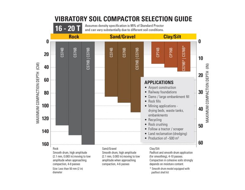 16-20T Vibratory Soil Compactor Selection Guide
