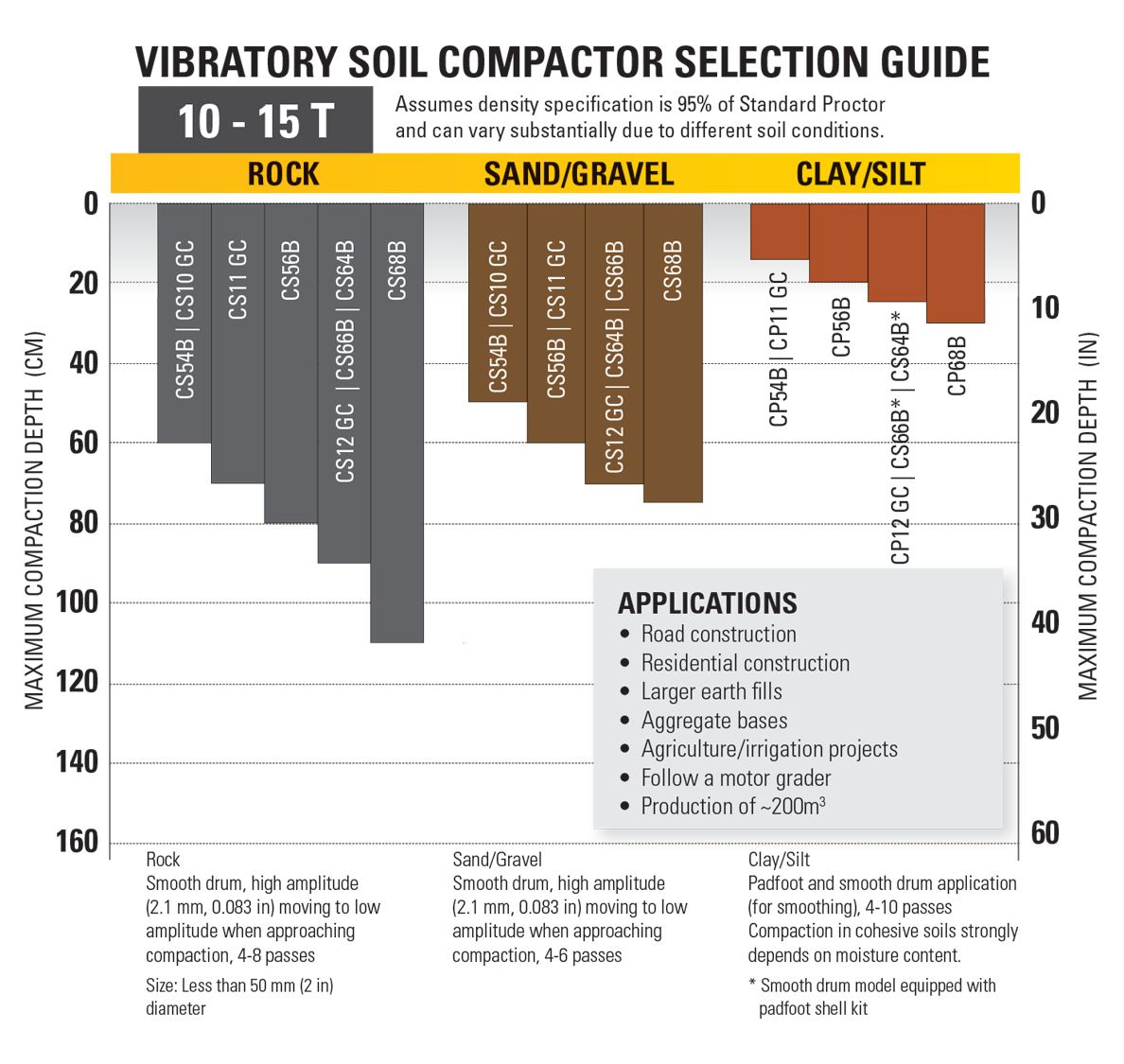 product-10-15T Vibratory Soil Compactor Selection Guide