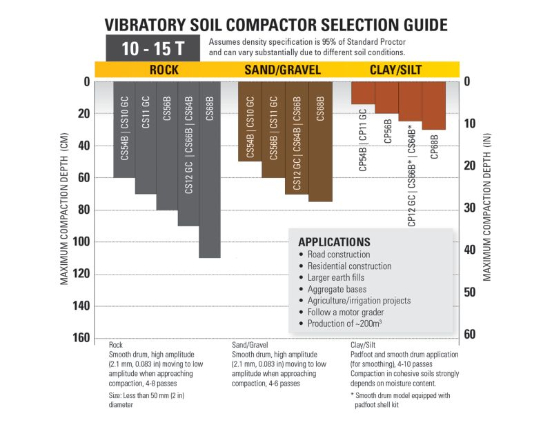 10-15T Vibratory Soil Compactor Selection Guide